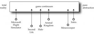 The Game Continuum