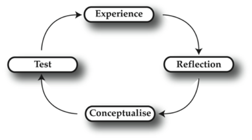kolbs learning cycle David a kolb (born 1939)  these four elements are the essence of a spiral of learning that can begin with any one of the four elements,.